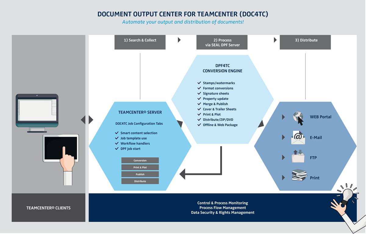 PLM-DOC4TC-en Document Guidance, Conversion and Output with Teamcenter (Part 1 of 2)