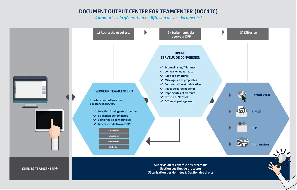 PLM-DOC4TC-fr Gestion documentaire