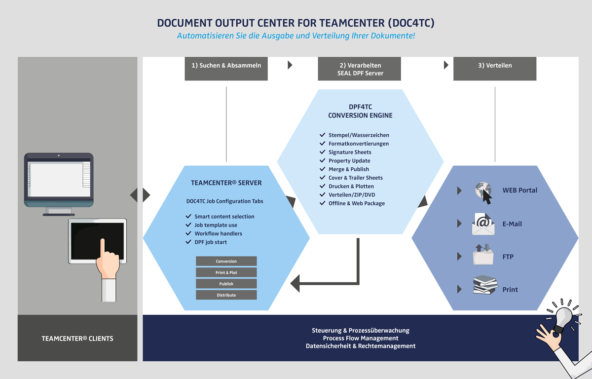 PLM-DOC4TC Dokumentenmanagement