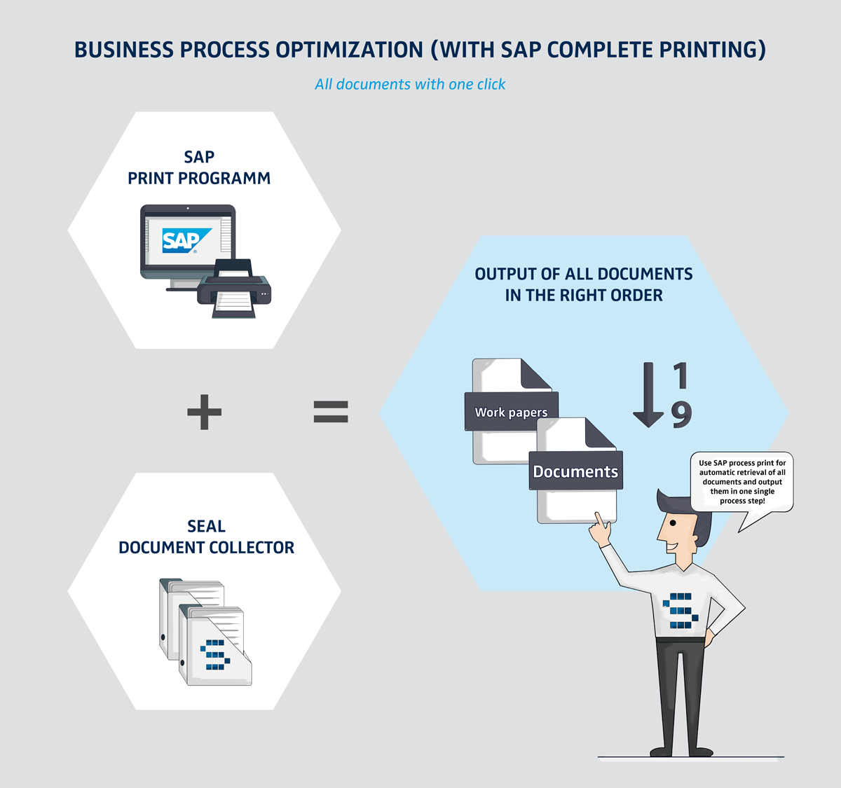 Solutions for Manufacturing in SAP | Add additional material