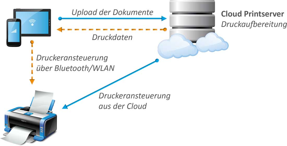 COM - Cloud-Printing-Grafik