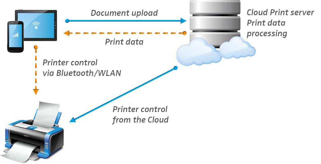 COM-Cloud-Printing-en Mobile Printing – Is it for you? (Part 2 of 3)