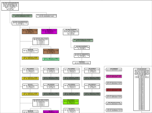Grafischer-Baum-300x223 Product structures as graphical tree