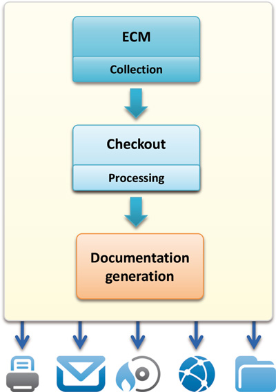 Workflow_page_400_en Automated Generation of Technical Documents (Part 2 of 3)