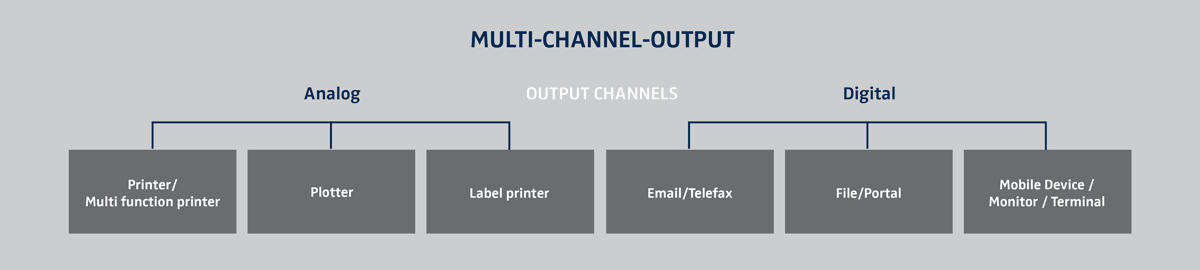 Multi-Channel-Output-en Purchase