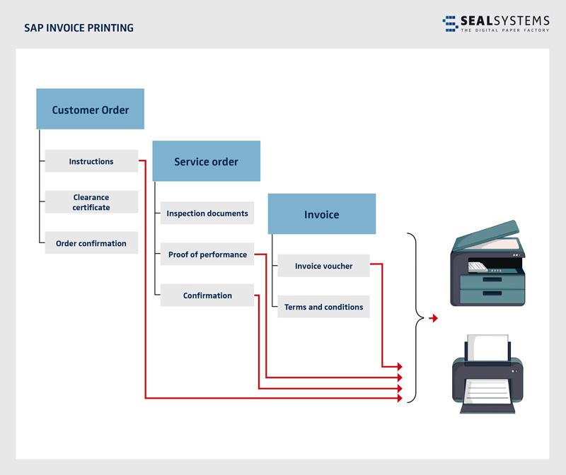 Invoice Printing in SAP with all linked documents - SEAL Systems