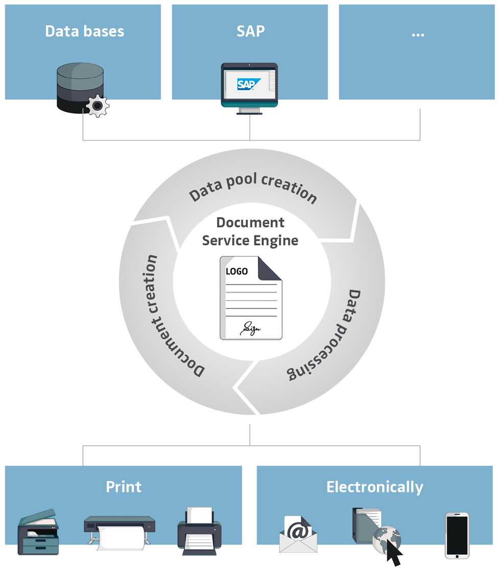 document_services_en Document Services For Company-Owned ERP Systems and Host Printing