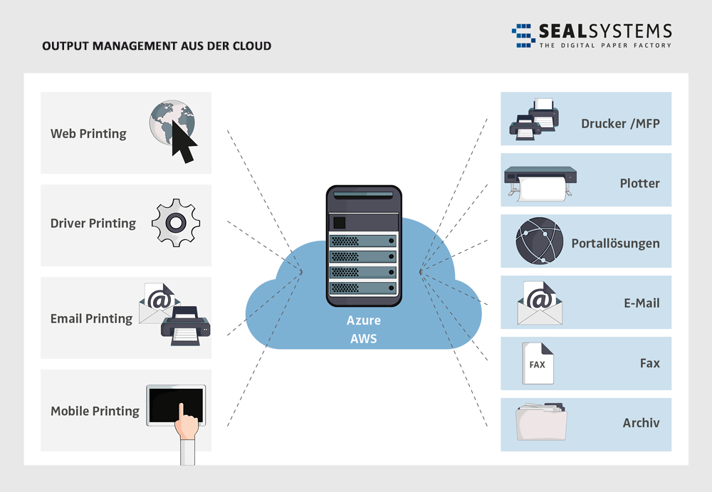 Output-Management-Cloud-Web Output Management aus der Cloud