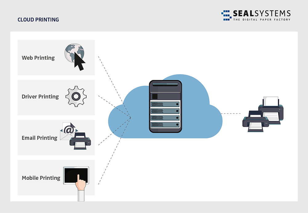 SEAL-Cloud-Printing-Web Cloud Printing